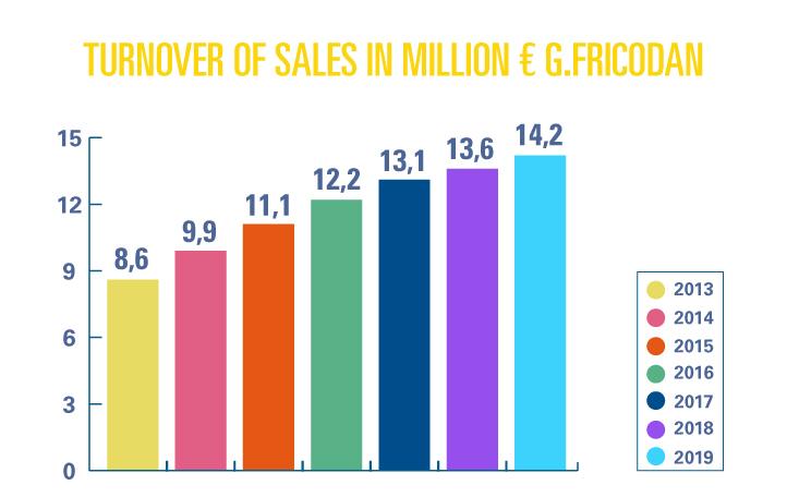facturacion-ventas-millones-euros-ingles