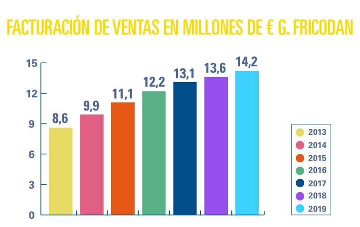 facturacion-ventas-millones-euros